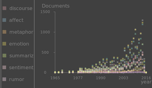 Graph of AI documents mentioning humanities keywords per year